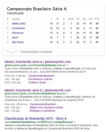 tabela brasileirao 2015